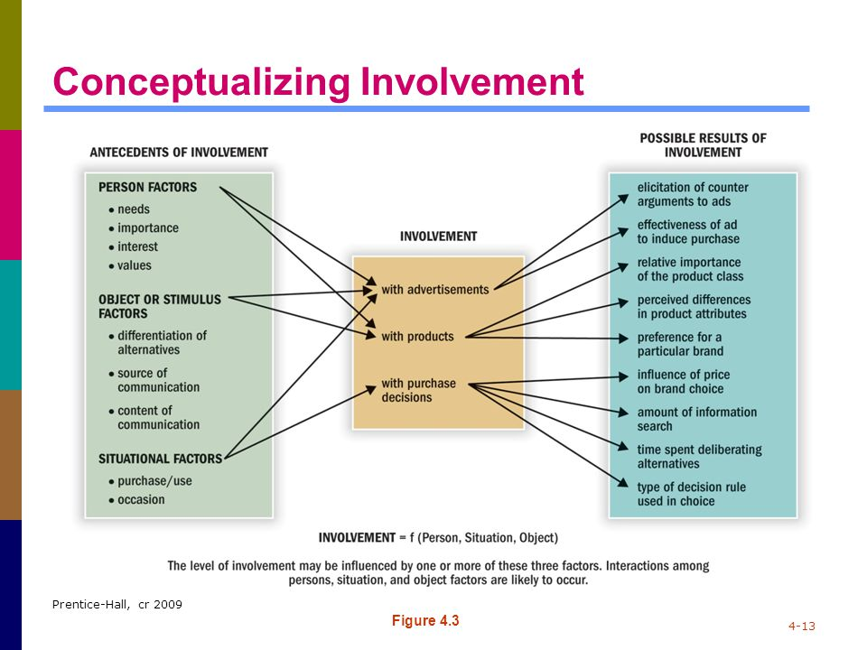 Prentice-Hall, cr 2009 4-13 Conceptualizing Involvement Figure 4.3