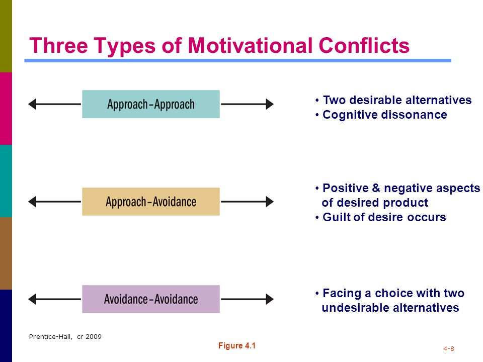Prentice-Hall, cr 2009 4-8 Three Types of Motivational Conflicts Figure 4.1 Two desirable alternatives Cognitive dissonance Positive & negative aspect