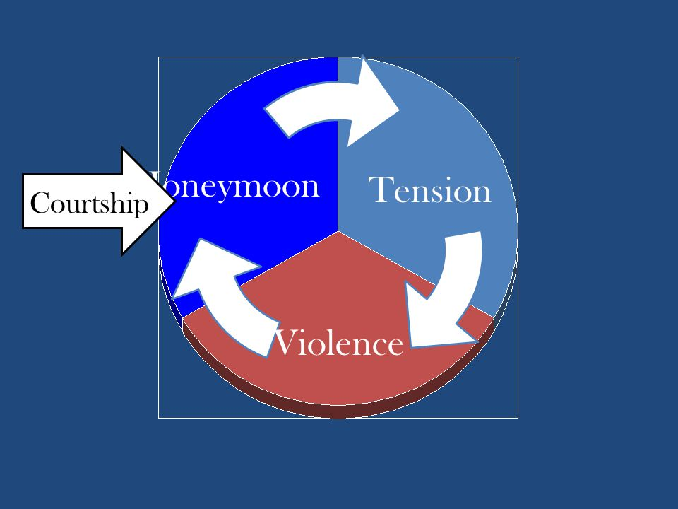 Honeymoon Tension Violence Courtship