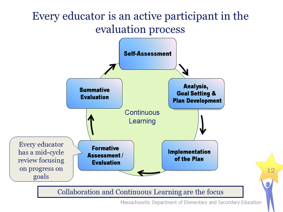 12 Every educator is an active participant in the evaluation process Continuous Learning Collaboration and Continuous Learning are the focus Every educator has a mid-cycle review focusing on progress on goals Massachusetts Department of Elementary and Secondary Education