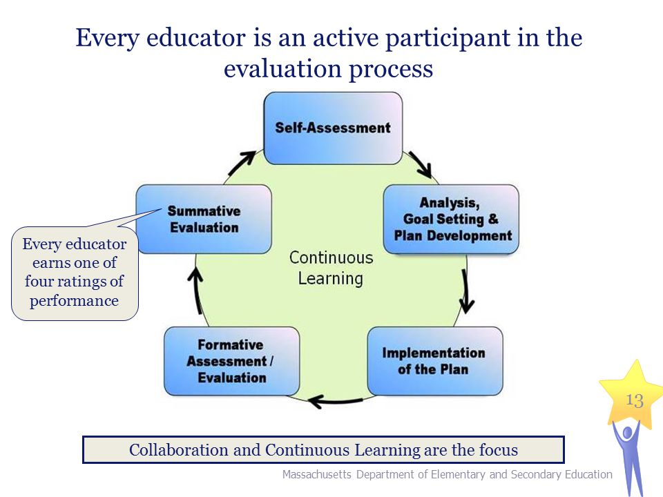 13 Every educator is an active participant in the evaluation process Massachusetts Department of Elementary and Secondary Education Collaboration and Continuous Learning are the focus Every educator earns one of four ratings of performance