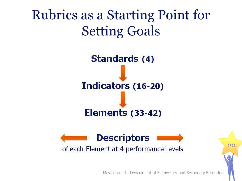 20 Rubrics as a Starting Point for Setting Goals Massachusetts Department of Elementary and Secondary Education
