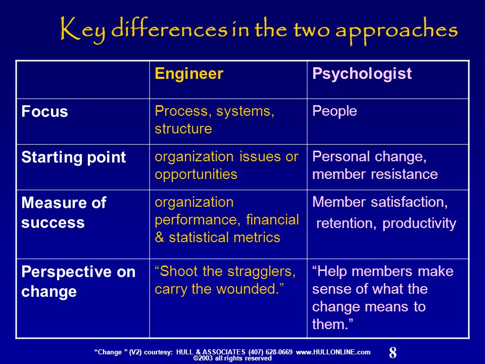 9 Change (V2) courtesy: HULL & ASSOCIATES (407) 628-0669 www.HULLONLINE.com ©2003 all rights reserved Convergence of mechanical & human focus Convergence over time Engineers (mechanical focus on change) Psychologists (human focus on change)