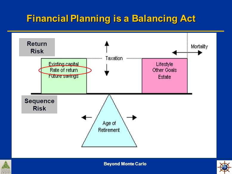 Beyond Monte Carlo Financial Planning is a Balancing Act Sequence Risk Return Risk