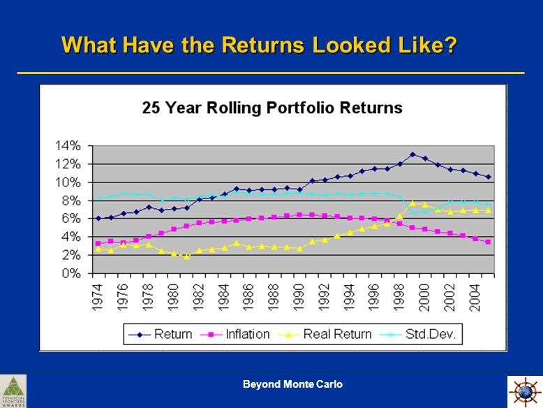 Beyond Monte Carlo What Have the Returns Looked Like