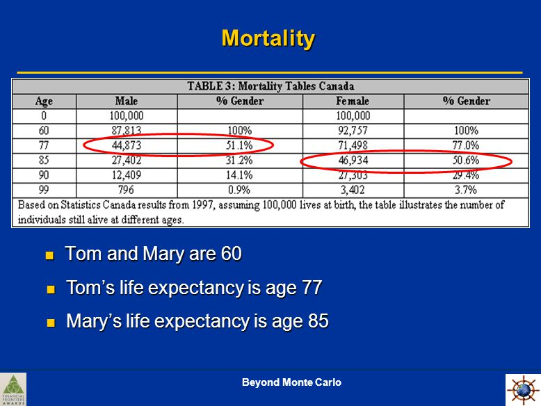 Beyond Monte Carlo Mortality Tom and Mary are 60 Tom and Mary are 60 Tom's life expectancy is age 77 Tom's life expectancy is age 77 Mary's life expectancy is age 85 Mary's life expectancy is age 85