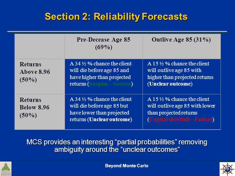 Beyond Monte Carlo Section 2: Reliability Forecasts Pre-Decease Age 85 (69%) Outlive Age 85 (31%) Returns Above 8.96 (50%) A 34 ½ % chance the client will die before age 85 and have higher than projected returns (Surplus – Success) A 15 ½ % chance the client will outlive age 85 with higher than projected returns (Unclear outcome) Returns Below 8.96 (50%) A 34 ½ % chance the client will die before age 85 but have lower than projected returns (Unclear outcome) A 15 ½ % chance the client will outlive age 85 with lower than projected returns (Capital shortfall – Failure) MCS provides an interesting partial probabilities removing ambiguity around the unclear outcomes
