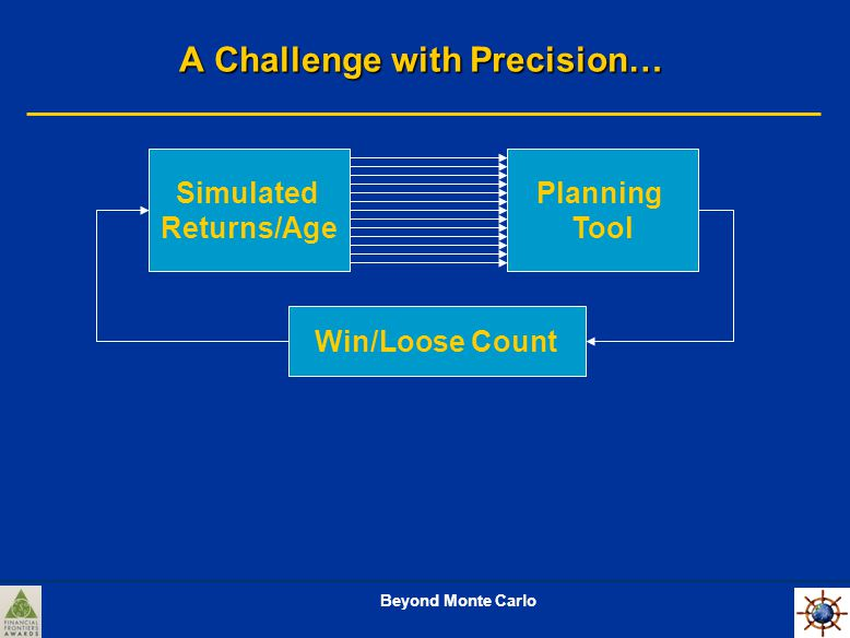 Beyond Monte Carlo A Challenge with Precision… Planning Tool Simulated Returns/Age Win/Loose Count