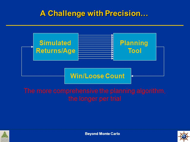 Beyond Monte Carlo A Challenge with Precision… Planning Tool Simulated Returns/Age Win/Loose Count The more comprehensive the planning algorithm, the longer per trial