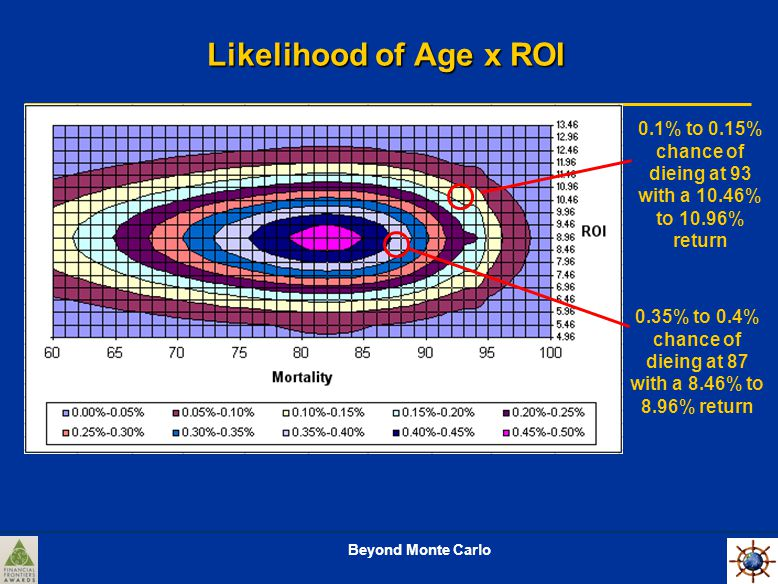 Likelihood of Age x ROI 0.1% to 0.15% chance of dieing at 93 with a 10.46% to 10.96% return 0.35% to 0.4% chance of dieing at 87 with a 8.46% to 8.96% return