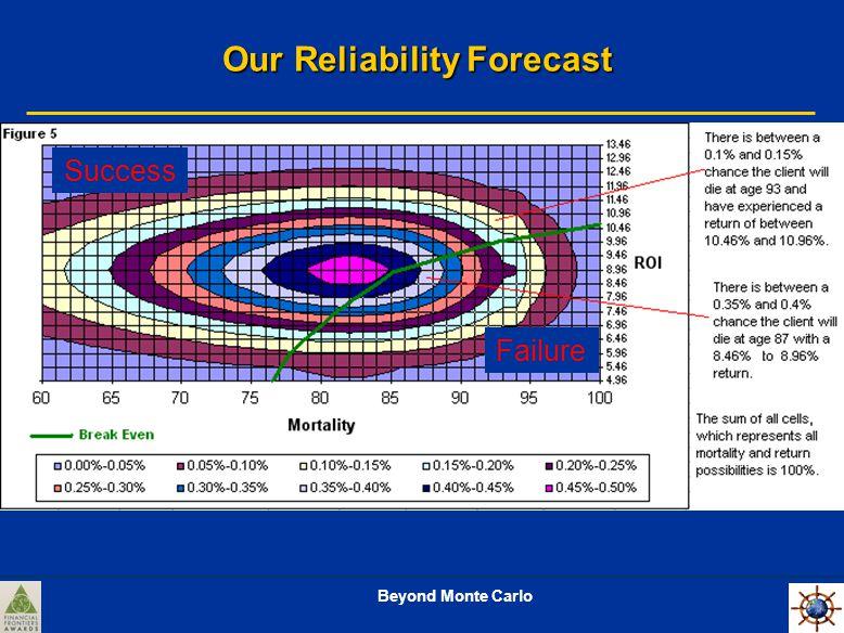 Beyond Monte Carlo Our Reliability Forecast Success Failure