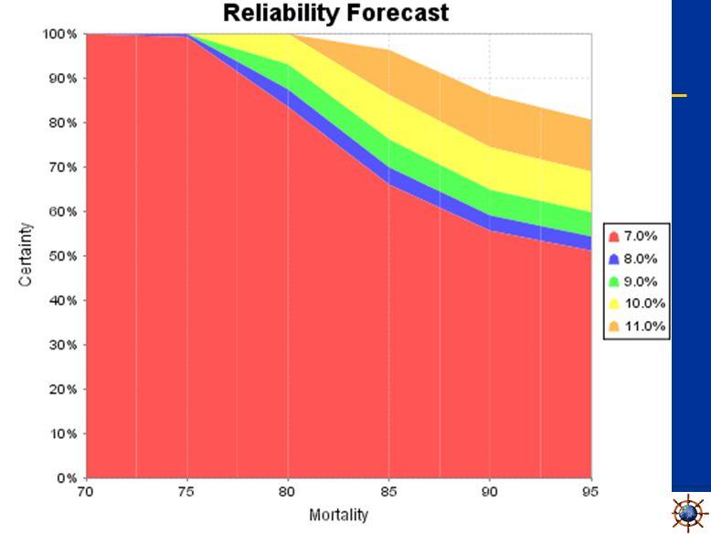 Beyond Monte Carlo Sensitivity Analysis