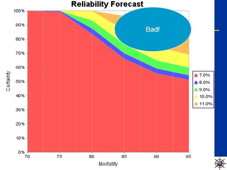Beyond Monte Carlo Sensitivity Analysis Bad!