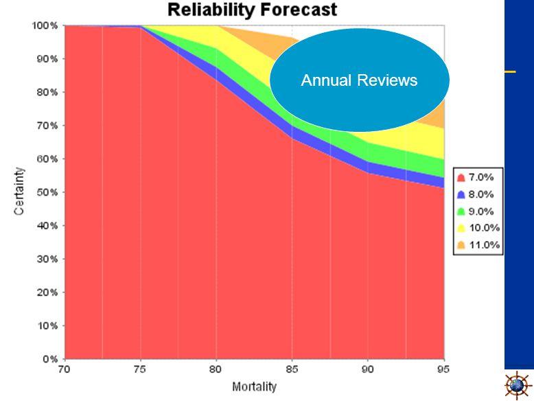 Beyond Monte Carlo Sensitivity Analysis Annual Reviews