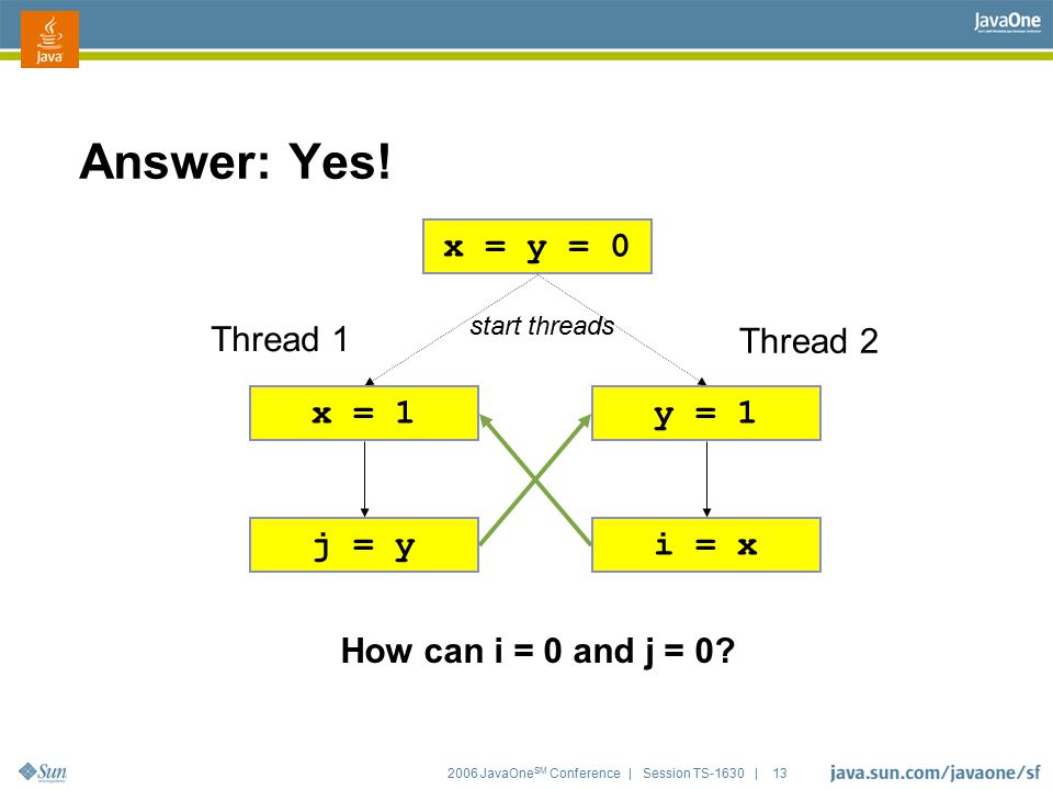 2006 JavaOne SM Conference | Session TS-1630 | 13 Answer: Yes! x = y = 0 x = 1 j = y Thread 1 y = 1 i = x Thread 2 How can i = 0 and j = 0? start thre