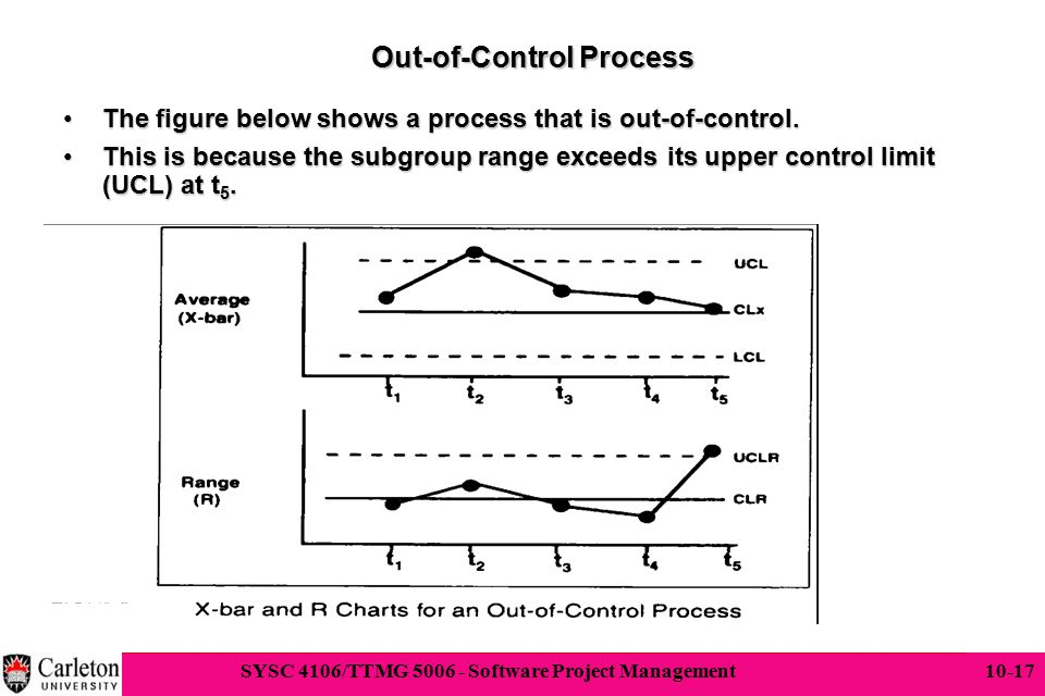 17 SYSC 4106/TTMG 5006 - Software Project Management 10-17 Out-of-Control Process The figure below shows a process that is out-of-control.The figure b
