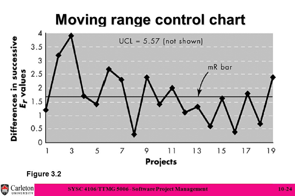 24 SYSC 4106/TTMG 5006 - Software Project Management 10-24 Moving range control chart Figure 3.2