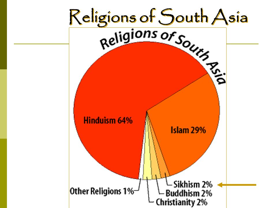 Religions of South Asia