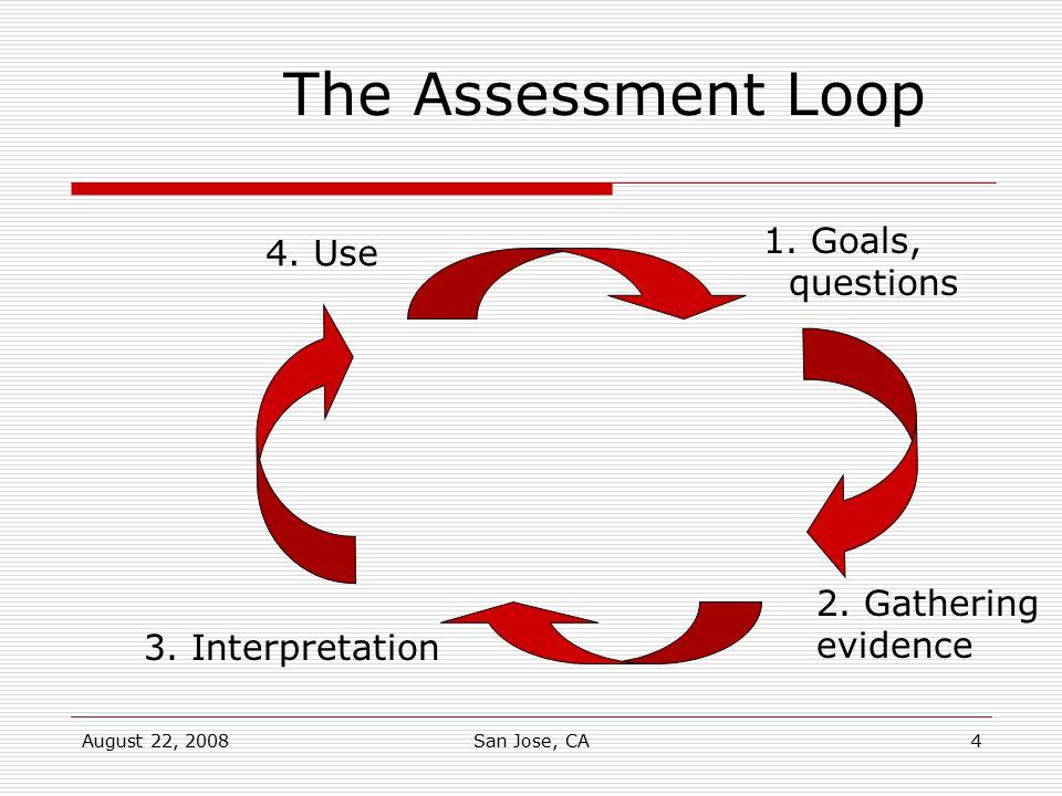 August 22, 2008San Jose, CA4 1. Goals, questions 2. Gathering evidence 3. Interpretation 4. Use The Assessment Loop