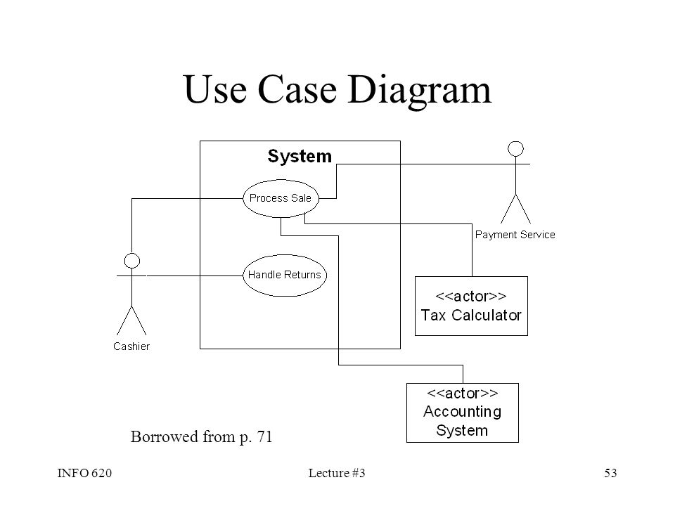 INFO 620Lecture #353 Use Case Diagram Borrowed from p. 71