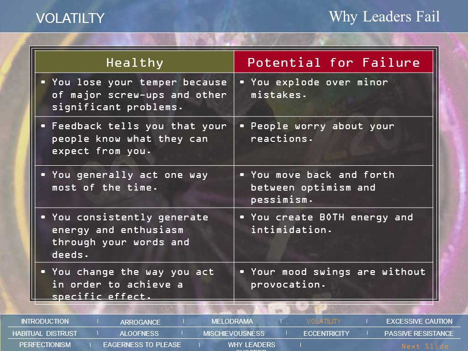 Why Leaders Fail VOLATILTY ARROGANCE MELODRAMAEXCESSIVE CAUTION INTRODUCTION VOLATILITY EAGERNESS TO PLEASEWHY LEADERS SUCCEED PERFECTIONISM ALOOFNESSMISCHIEVOUSNESSPASSIVE RESISTANCEHABITUAL DISTRUST ECCENTRICITY Next Slide > Your Mood Shifts Are Unpredictable Volatility creates compliance— successful CEOs use it strategically.