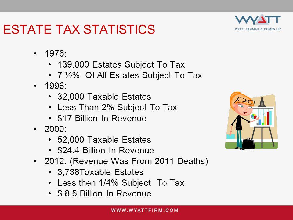 ESTATE TAX STATISTICS 1976: 139,000 Estates Subject To Tax 7 ½% Of All Estates Subject To Tax 1996: 32,000 Taxable Estates Less Than 2% Subject To Tax $17 Billion In Revenue 2000: 52,000 Taxable Estates $24.4 Billion In Revenue 2012: (Revenue Was From 2011 Deaths) 3,738Taxable Estates Less then 1/4% Subject To Tax $ 8.5 Billion In Revenue