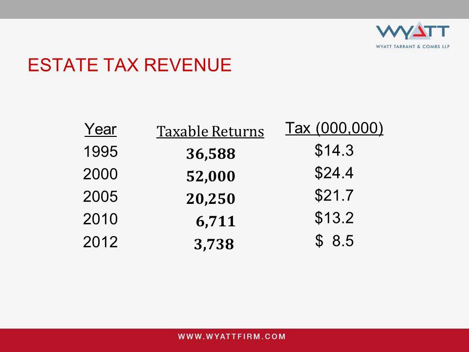 ESTATE TAX REVENUE Year 1995 2000 2005 2010 2012 Tax (000,000) $14.3 $24.4 $21.7 $13.2 $ 8.5 Taxable Returns 36,588 52,000 20,250 6,711 3,738