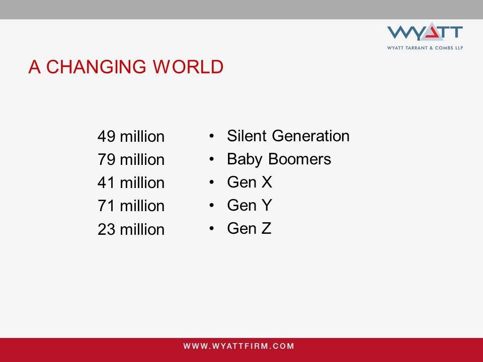 A CHANGING WORLD 49 million 79 million 41 million 71 million 23 million Silent Generation Baby Boomers Gen X Gen Y Gen Z