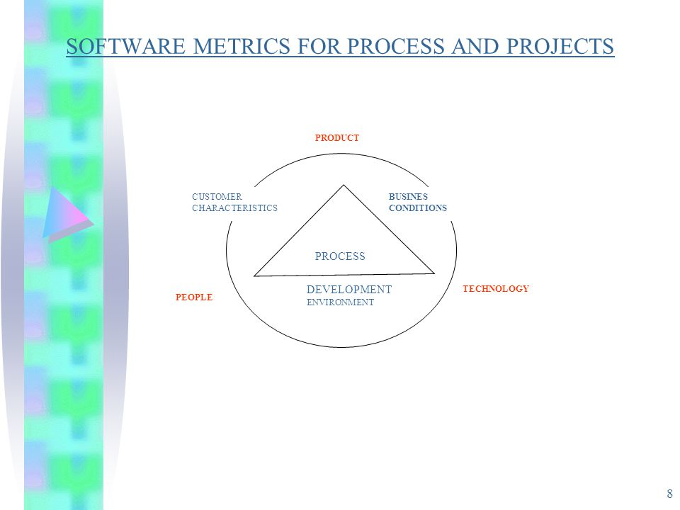 8 SOFTWARE METRICS FOR PROCESS AND PROJECTS PROCESS BUSINES CONDITIONS CUSTOMER CHARACTERISTICS DEVELOPMENT ENVIRONMENT PEOPLE TECHNOLOGY PRODUCT