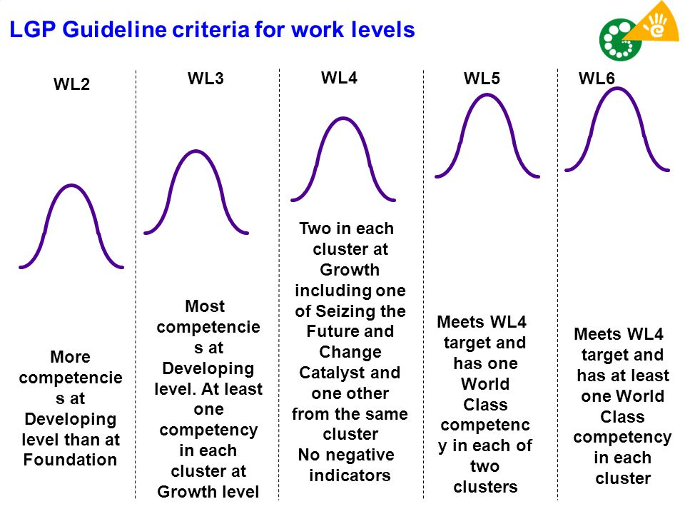 LGP Guideline criteria for work levels WL6 Meets WL4 target and has at least one World Class competency in each cluster WL5 Meets WL4 target and has o