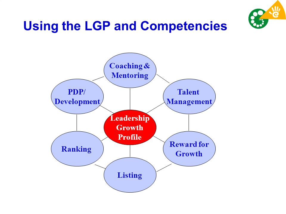 Using the LGP and Competencies Talent Management Coaching & Mentoring Reward for Growth Ranking Listing PDP/ Development Leadership Growth Profile