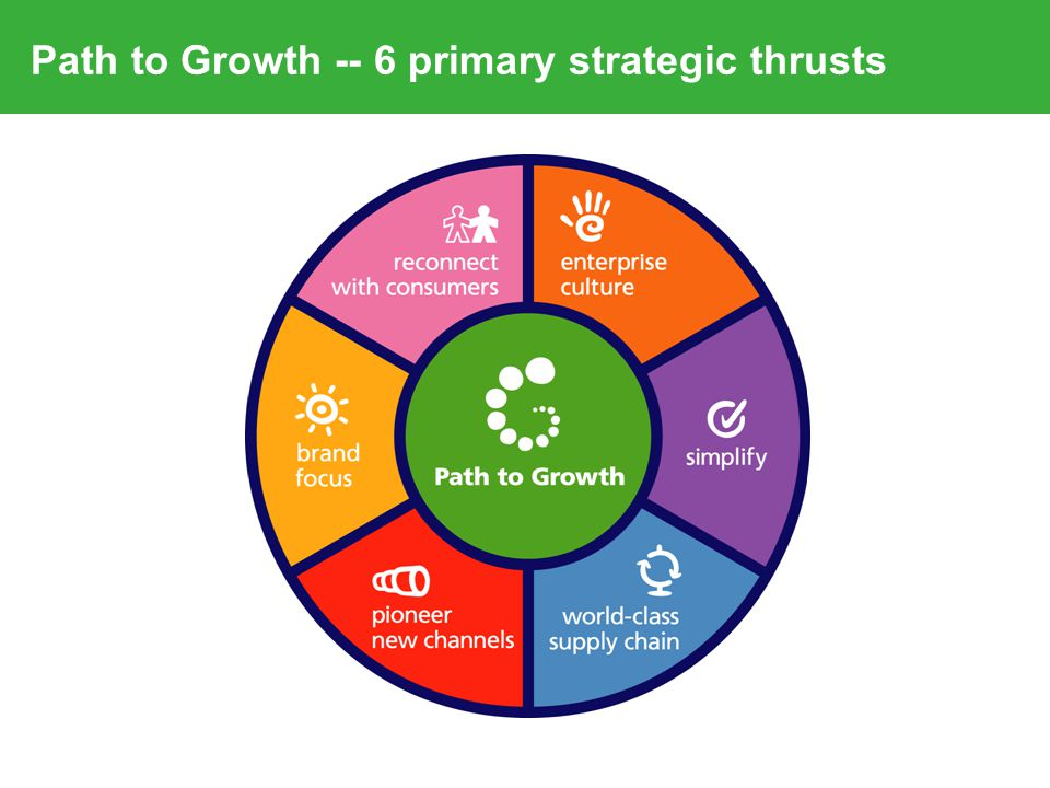 What is our strategy for the Path to Growth?