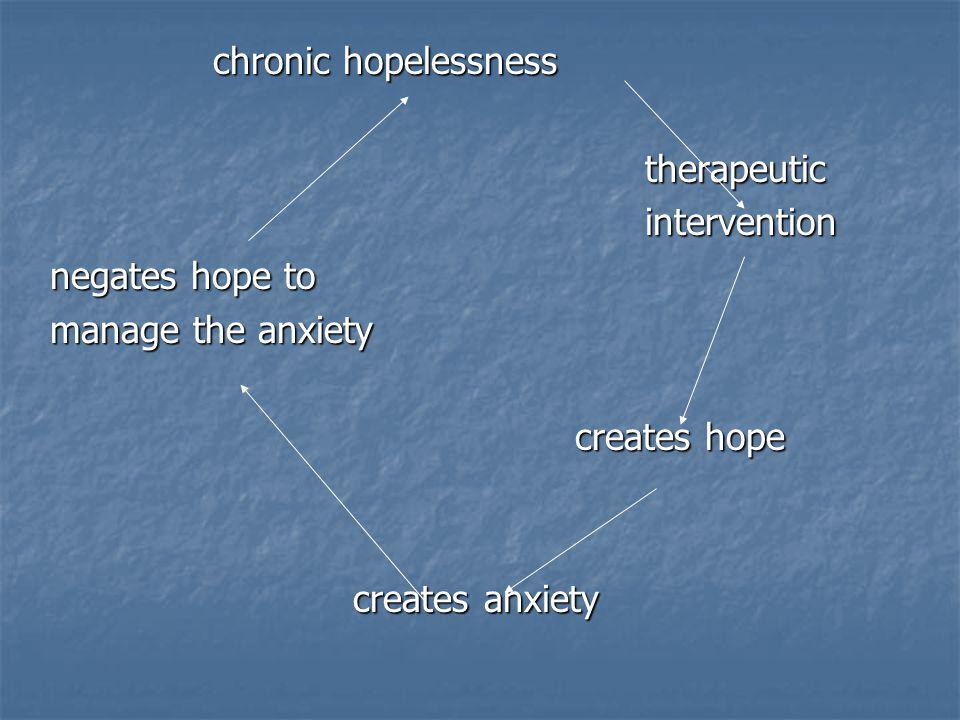 chronic hopelessness chronic hopelessness therapeutic therapeutic intervention intervention negates hope to manage the anxiety creates hope creates hope creates anxiety creates anxiety