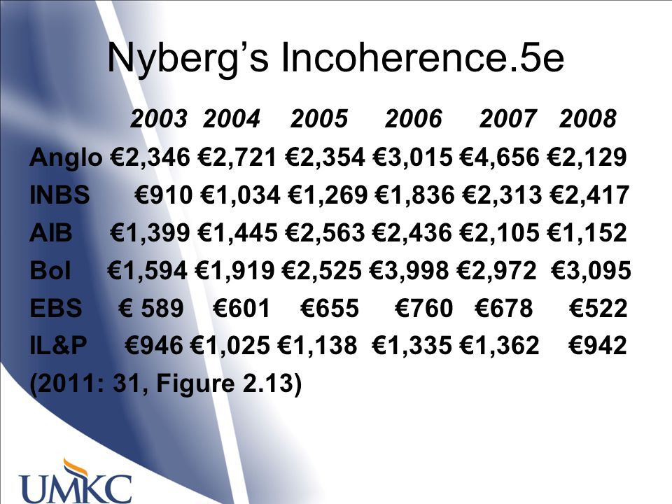Nyberg's Incoherence.5e 2003 2004 2005 2006 2007 2008 Anglo €2,346 €2,721 €2,354 €3,015 €4,656 €2,129 INBS €910 €1,034 €1,269 €1,836 €2,313 €2,417 AIB €1,399 €1,445 €2,563 €2,436 €2,105 €1,152 BoI €1,594 €1,919 €2,525 €3,998 €2,972 €3,095 EBS € 589 €601 €655 €760 €678 €522 IL&P €946 €1,025 €1,138 €1,335 €1,362 €942 (2011: 31, Figure 2.13)