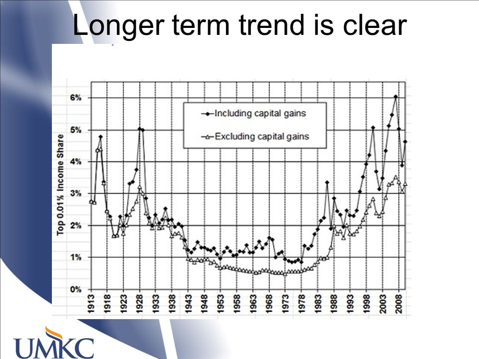 Longer term trend is clear