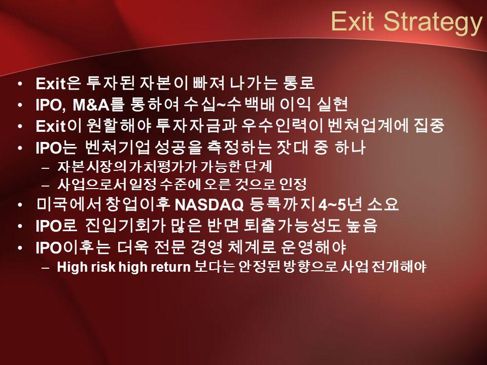 Exit Strategy Exit 은 투자된 자본이 빠져 나가는 통로 IPO, M&A 를 통하여 수십 ~ 수백배 이익 실현 Exit 이 원할해야 투자자금과 우수인력이 벤쳐업계에 집중 IPO 는 벤쳐기업 성공을 측정하는 잣대 중 하나 – 자본시장의 가치평가가 가능한 단계 – 사업으로서 일정 수준에 오른 것으로 인정 미국에서 창업이후 NASDAQ 등록까지 4~5 년 소요 IPO 로 진입기회가 많은 반면 퇴출가능성도 높음 IPO 이후는 더욱 전문 경영 체계로 운영해야 –High risk high return 보다는 안정된 방향으로 사업 전개해야