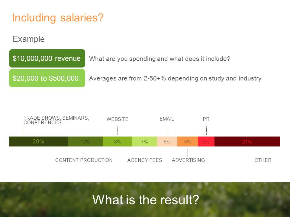 Including salaries. What is the result.