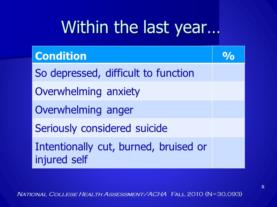 Within the last year… National College Health Assessment/ACHA Fall 2010 (N=30,093) Condition% So depressed, difficult to function Overwhelming anxiety Overwhelming anger Seriously considered suicide Intentionally cut, burned, bruised or injured self R R