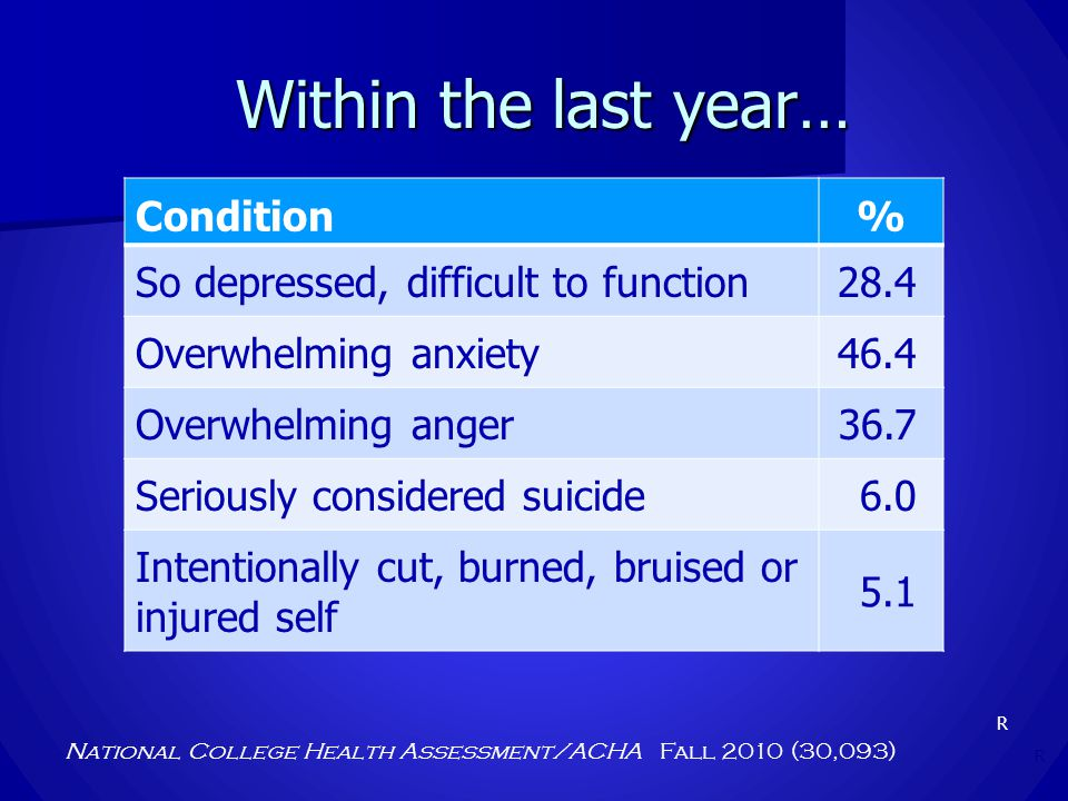 Within the last year… National College Health Assessment/ACHA Fall 2010 (30,093) Condition% So depressed, difficult to function28.4 Overwhelming anxie