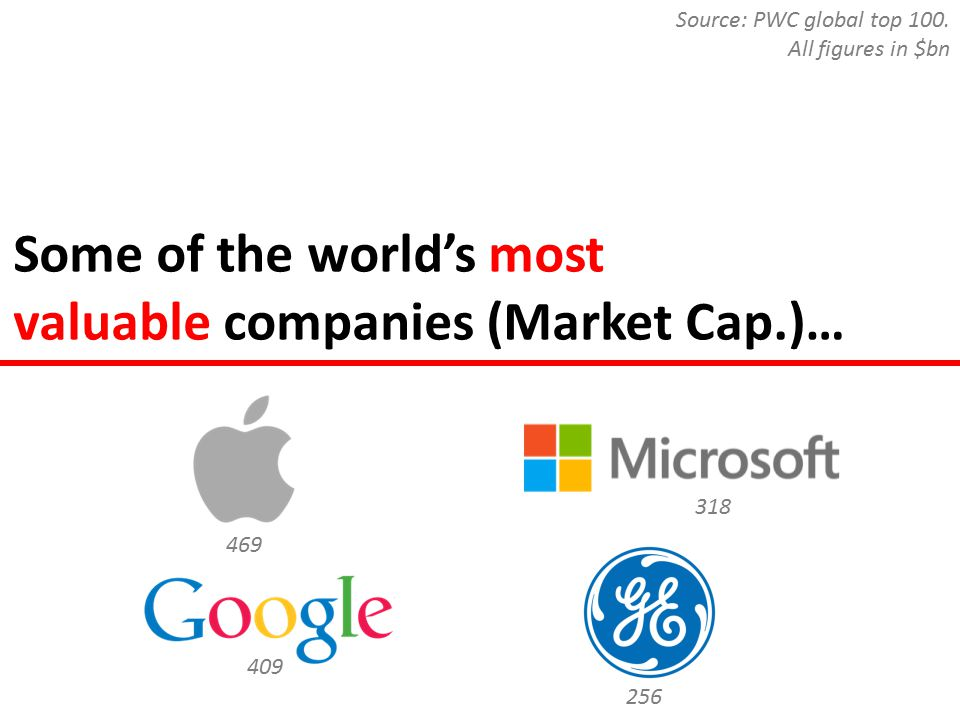 Some of the world's most valuable companies (Market Cap.)… 469 409 256 318 Source: PWC global top 100.