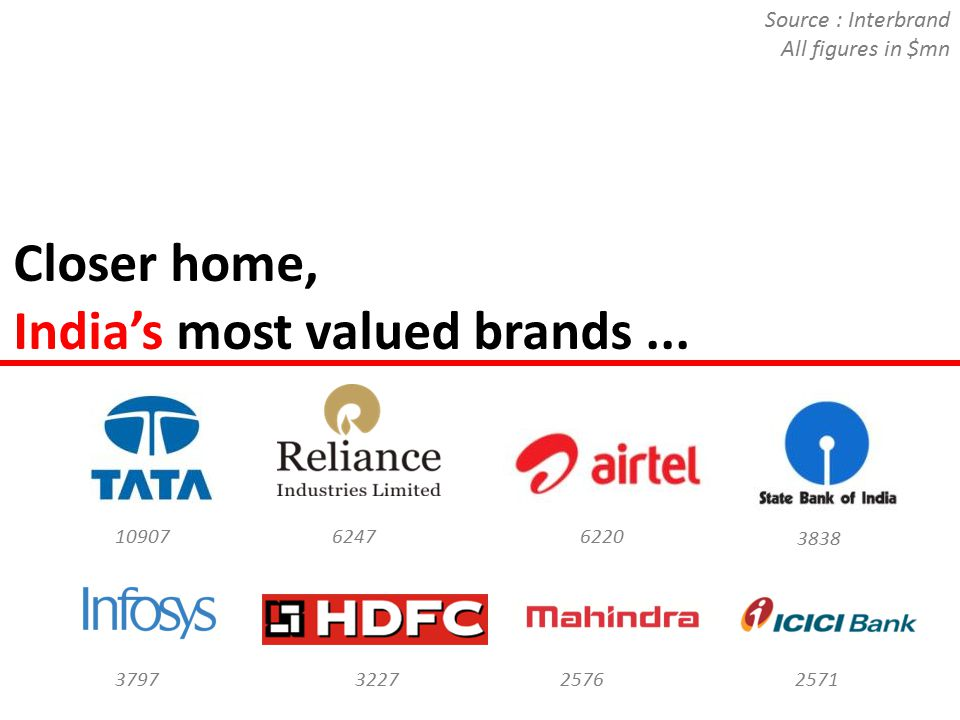 Closer home, India's most valued brands... 2576 10907 32273797 3838 62206247 Source : Interbrand.