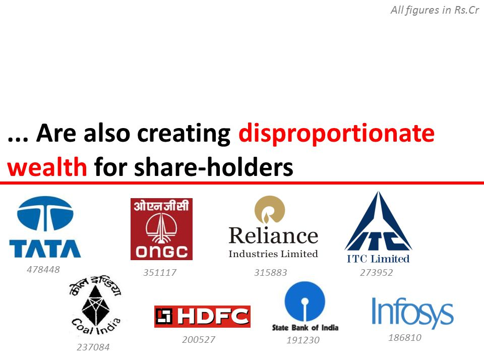 ... Are also creating disproportionate wealth for share-holders All figures in Rs.Cr 478448 200527 237084 315883351117 273952 191230 186810