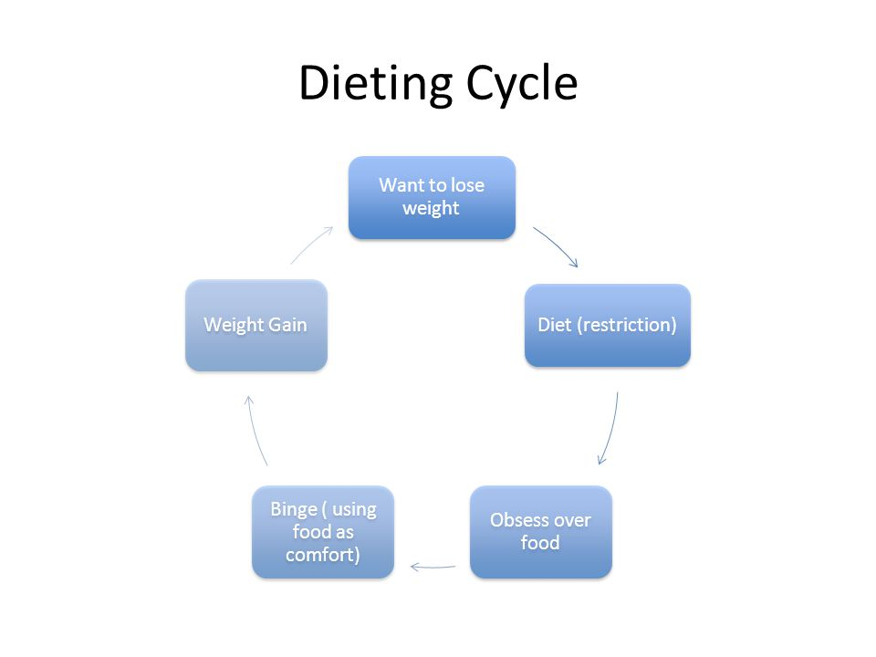 Dieting Cycle Want to lose weight Diet (restriction) Obsess over food Binge ( using food as comfort) Weight Gain