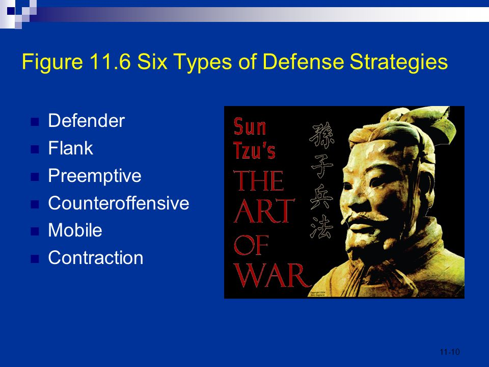 11-10 Figure 11.6 Six Types of Defense Strategies Defender Flank Preemptive Counteroffensive Mobile Contraction