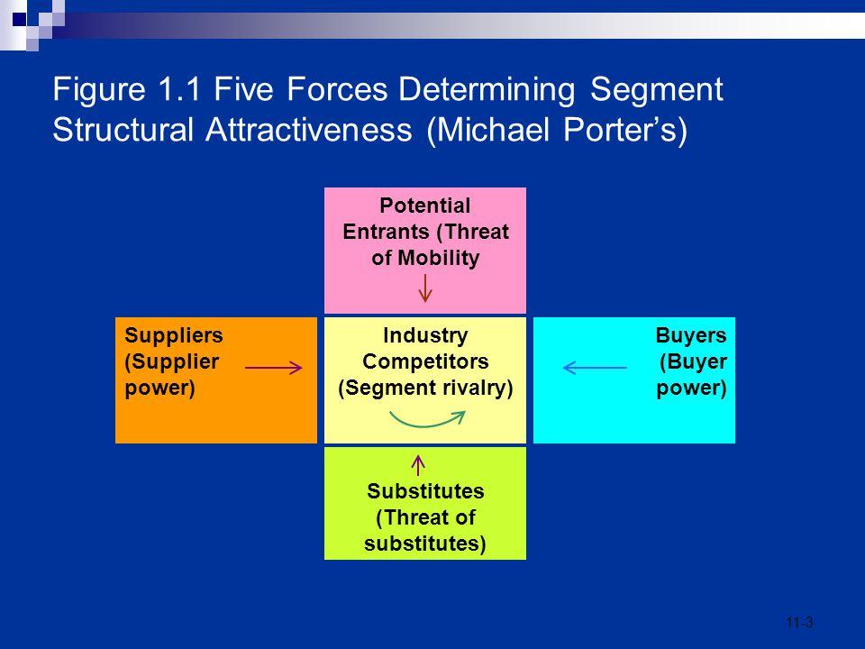 11-3 Figure 1.1 Five Forces Determining Segment Structural Attractiveness (Michael Porter's) Industry Competitors (Segment rivalry) Potential Entrants