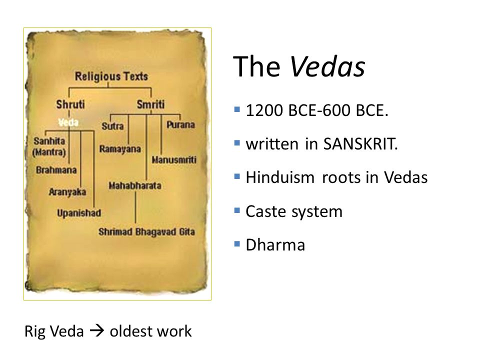 The Vedas  1200 BCE-600 BCE.  written in SANSKRIT.
