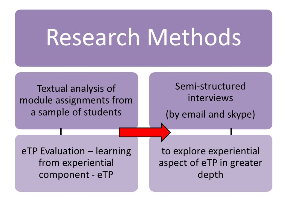Research Methods Textual analysis of module assignments from a sample of students eTP Evaluation – learning from experiential component - eTP Semi-structured interviews (by email and skype) to explore experiential aspect of eTP in greater depth