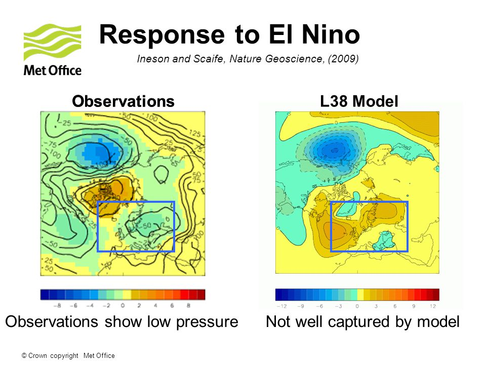 © Crown copyright Met Office ObservationsL38 Model Observations show low pressure Not well captured by model Response to El Nino Observations Ineson and Scaife, Nature Geoscience, (2009)