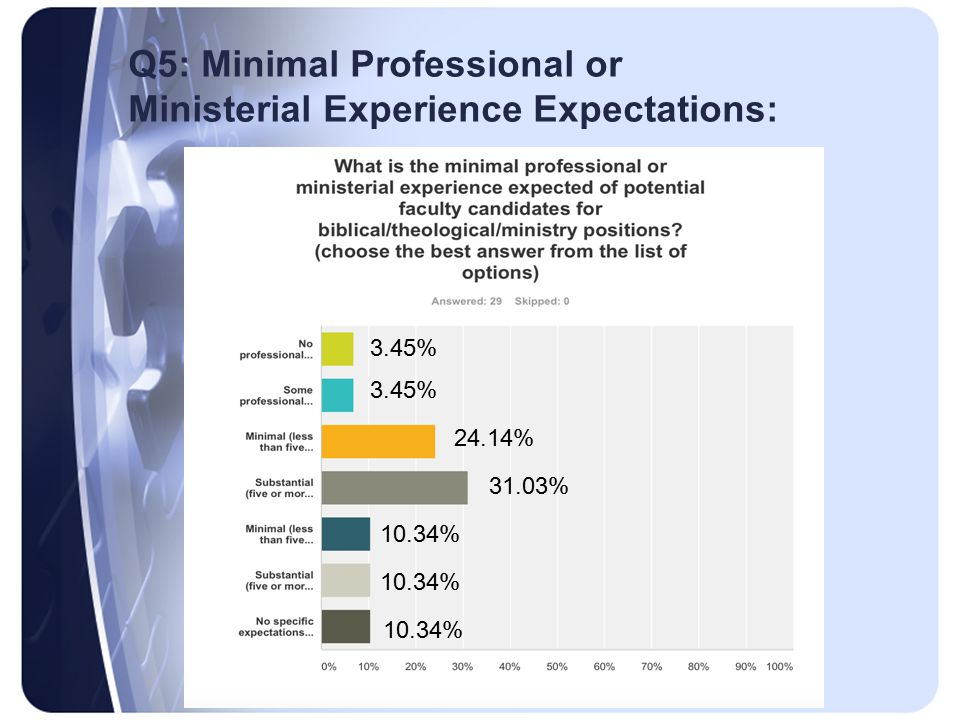 Q5: Minimal Professional or Ministerial Experience Expectations: 3.45% 24.14% 31.03% 10.34%