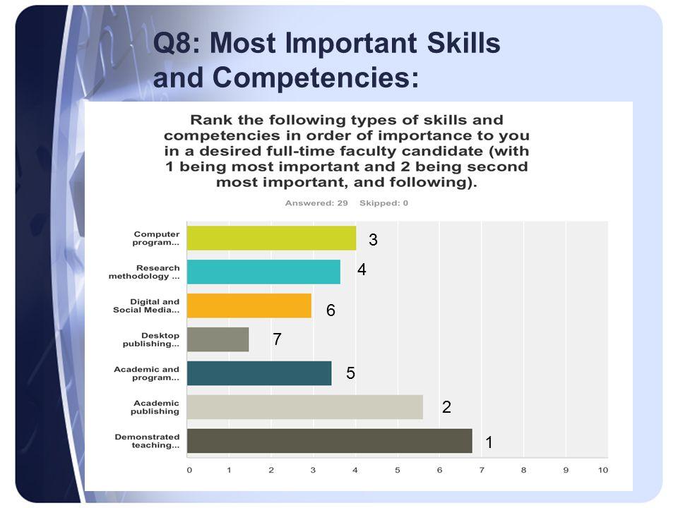 Q8: Most Important Skills and Competencies: 3 4 6 7 5 2 1
